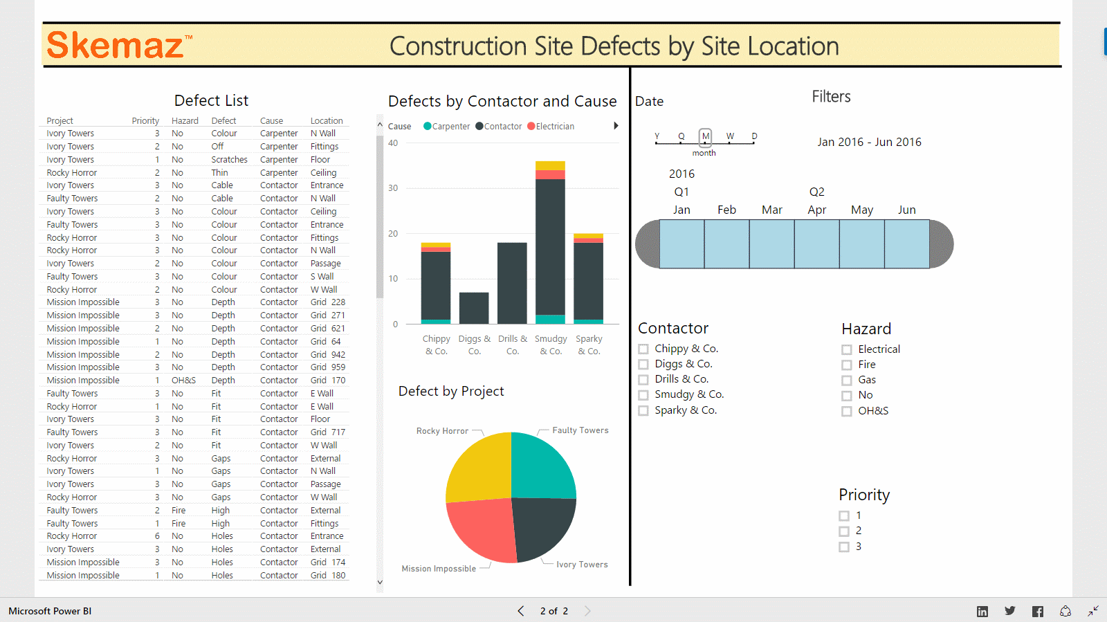 Harnessing the Power behind PowerBi Field Reporting Dashboards, Apps & Workflow