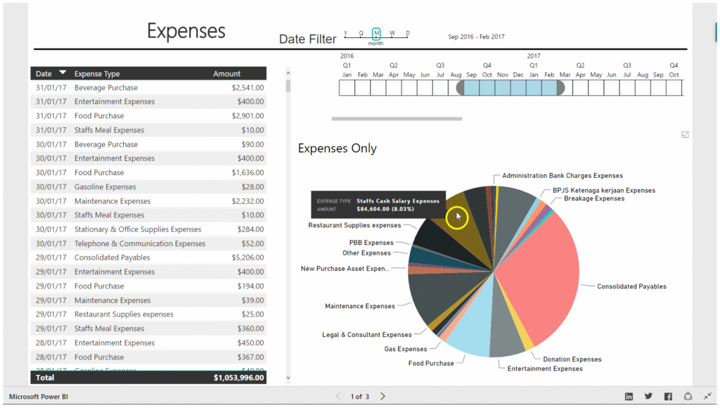 Restaurant expenses dashboard